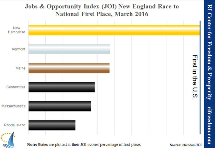 RHODE ISLAND ranked third-worst in the nation on the Rhode Island Center for Freedom & Prosperity's Jobs & Opportunity Index. New Hampshire ranked first, while Delaware ranked last. / COURTESY RHODE ISLAND CENTER FOR FREEDOM & PROSPERITY