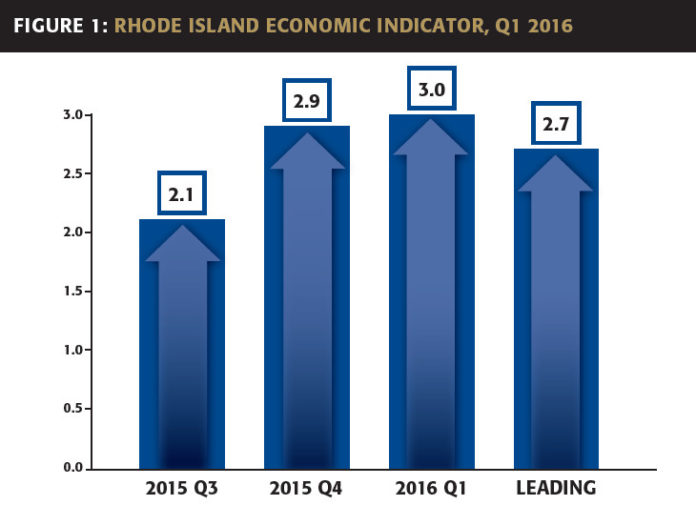 RHODE ISLAND'S ECONOMIC growth was 3 percent in the first quarter, compared with an expansion of 2.9 percent in the fourth quarter and 2.1 percent in the third quarter, according to the Rhode Island Current Economic Indicator briefing released Monday by the Center for Global and Regional Economic Studies at Bryant University and the Rhode Island Public Expenditure Council. / COURTESY RHODE ISLAND PUBLIC EXPENDITURE COUNCIL