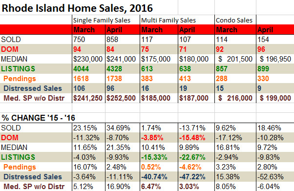 April another strong month for home sales in R I  - Providence