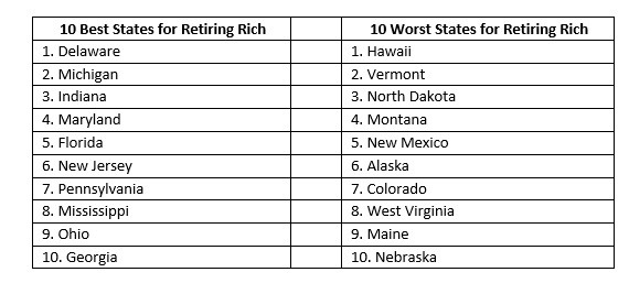 GOBANKINGRATES.COM said Delaware is the best state for retiring rich, while Hawaii is the worst. Rhode Island just missed the list of the top 10 worst states to retire rich, coming in 11th. / COURTESY GOBANKINGRATES.COM
