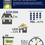 RHODE ISLAND'S HOUSING MARKET continues to recover, according to the Rhode Island Association of Realtors, with significant increases in median home price and sales for single-family homes in May. / COURTESY RHODE ISLAND ASSOCIATION OF REALTORS