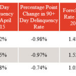 CORELOGIC said foreclosure rates fell in April in the Providence-Warwick-Fall River metropolitan area, as well as in Rhode Island and nationwide. / COURTESY CORELOGIC