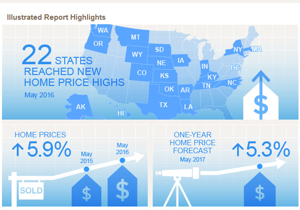 HOME-PRICE APPRECIATION was solid from May 2015 to May 2016 in Rhode Island and in the Providence-Fall River-Warwick metropolitan area but fell slightly short of national increases, 5.4 percent and 5 percent, respectively, compared with 5.9 percent across the United States. / COURTESY CORELOGIC
