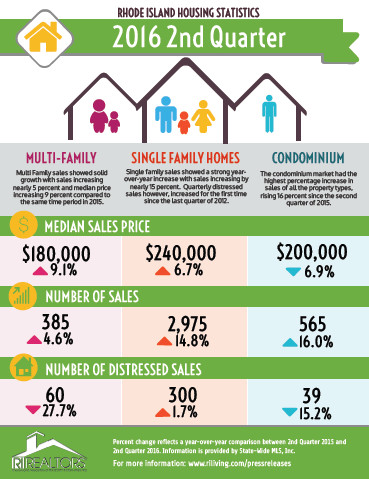 THE HOUSING MARKET IN RHODE ISLAND showed a record-setting year-over-year increase in the 2016 second quarter, according to the Rhode Island Association of Realtors. / COURTESY RHODE ISLAND ASSOCIATION OF REALTORS