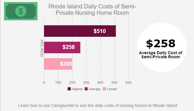 CAREGIVERLIST said the daily cost of a semi-private nursing home room is more expensive in Massachusetts and Connecticut than in Rhode Island. / COURTESY CAREGIVERLIST