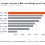 WEST WARWICK-BASED ARPIN VAN LINES earned the highest customer service rating for household good movers in the 22nd Annual Nationwide Relocation Employee Survey conducted by Trippel Survey & Research. / COURTESY TRIPPEL SURVEY & RESEARCH