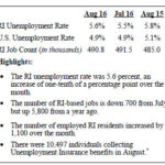 RHODE ISLAND'S unemployment rate rose slightly in August to 5.6 percent from July's 5.5 percent, the state Department of Labor and Training said Thursday. / COURTESY R.I. DEPARTMENT OF LABOR AND TRAINING
