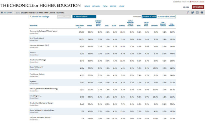 "RHODE ISLAND'S COLLEGES AND UNIVERSITIES have varying degrees of diversity among their student bodies, according to U.S. Department of Education statistics published by the Chronicle of Higher Education. Click <a href=""http://pbn.static3.adqic.com/uploads/original/1474296689_51df.jpg"">HERE</a> for a larger version of this graphic. / COURTESY CHRONICLE OF HIGHER EDUCATION"