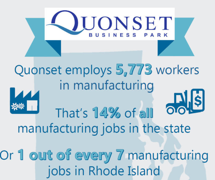 A BRYANT UNIVERSITY study of Quonset Business Park showed that Quonset employs 5,773 workers in manufacturing, or 14 percent of all manufacturing jobs in the state. / COURTESY QUONSET BUSINESS PARK