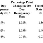 CORELOGIC SAID the foreclosure rate and 90-day delinquency rate fell over the year in Rhode Island, the Providence-Warwick-Fall River metropolitan area and U.S. in July. / COURTESY CORELOGIC