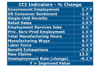 GROWTH witnessed in August is underlined by the fact that nine of 12 indicators in the Current Conditions Index, including unemployment rate, saw improvements, according to University of Rhode Island economist Leonard Lardaro. / COURTESY LEONARD LARDARO
