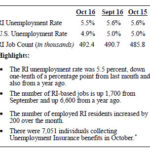 THE UNEMPLOYMENT rate slipped to 5.5 percent in October, compared with September's 5.6 percent, the R.I. Department of Labor and Training said Thursday. / COURTESY R.I. DEPARTMENT OF LABOR AND TRAINING