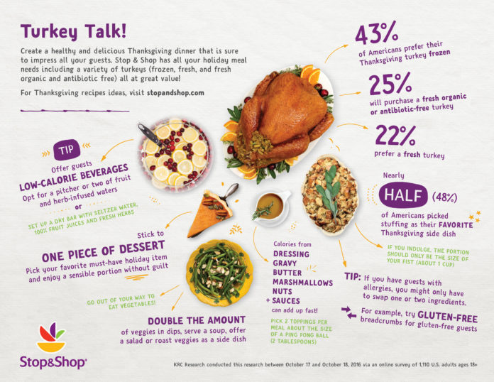 STOP & SHOP commissioned KRC Research to poll Americans about their Thanksgiving dinner preferences. The above graphic shows the national results. It found 43 percent of Americans prefer their turkey frozen compared with 36 percent in the Northeast. / COURTESY STOP & SHOP