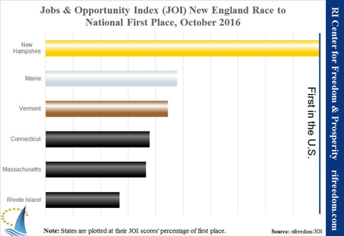 RHODE ISLAND remained 48th nationally on the Rhode Island Center for Freedom & Prosperity's monthly Jobs & Opportunity Index report in October, and again is the last state in New England on the economic index. / COURTESY RHODE ISLAND CENTER FOR FREEDOM & PROSPERITY