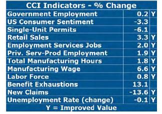 NINE OF THE 12 indicators that comprise the Current Conditions Index improved in October, according to University of Rhode Island economist Leonard Lardaro. / COURTESY LEONARD LARDARO