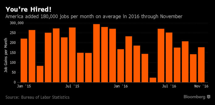 APPROXIMATELY 180,000 jobs were added per month on average in 2016 through November, according to the U.S. Bureau of Labor Statistics. / COURTESY BLOOMBERG