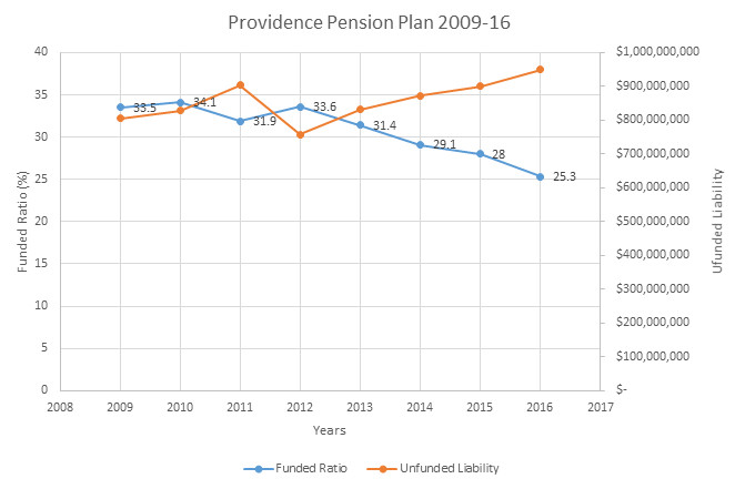 THE PENSION plan in Providence continues to weaken, as its unfunded liability continues to grow while the plan's funded ratio steady falls, according to data from the Providence Fiscal 2016 Audit, R.I. Division of Municipal Finance and PBN research. / PBN GRAPHIC/ELI SHERMAN