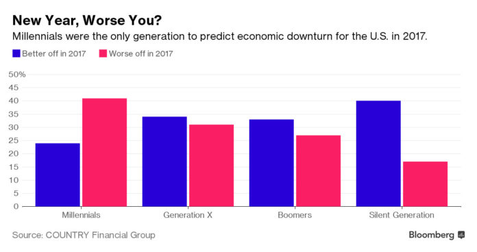 MILLENNIALS are feeling worse financially about 2017 than 2016, according to Country Financial Group's annual financial security index. / COURTESY BLOOMBERG