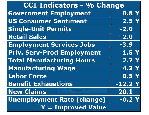 UNIVERSITY OF Rhode Island economist Leonard Lardaro released his latest Current Conditions Index for November, showing that of the 12 indicators that comprise the index, eight improved over the year. / COURTESY LEONARD LARDARO