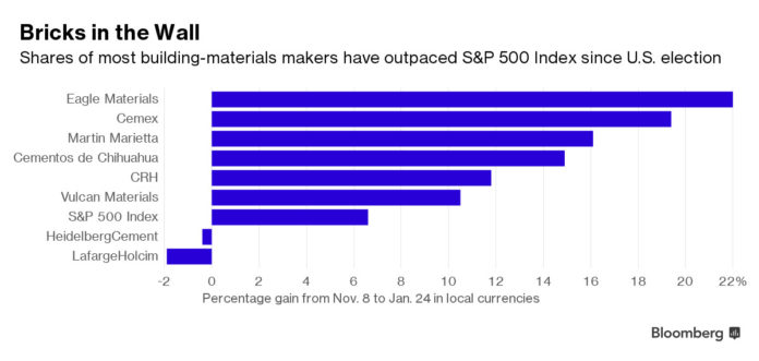 SHARE OF most building-materials makers have outpaced the S&P 500 Index since the U.S. election. / COURTESY BLOOMBERG