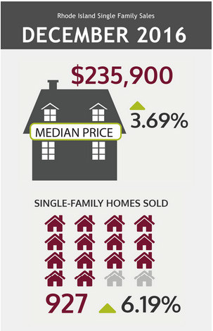 THE RHODE ISLAND Association of Realtors reported the number of single-family home sales rose 6.2 percent in December, compared to the same month in 2015. And the median sales price climbed by 3.7 percent, to $235,900. / COURTESY RHODE ISLAND ASSOCIATION OF REALTORS