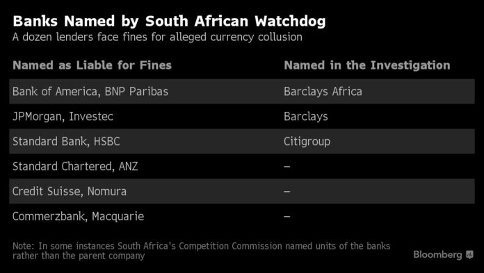 BANK OF AMERICA was among a number of large banks named in a probe by the South African government in a scheme to manipulate the exchange rate for its currency, the rand. / BLOOMBERG NEWS GRAPHIC