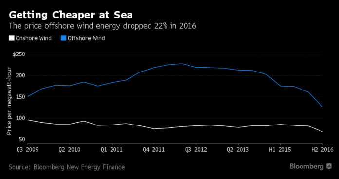 THE PRICE OF offshore wind energy fell 22 percent last year, according to Bloomberg News. / COURTESY BLOOMBERG NEWS