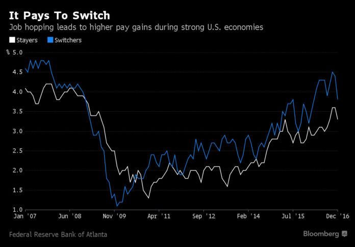 JOB HOPPING leads to higher pay gains during strong U.S. economies, according to Bloomberg. / COURTESY BLOOMBERG