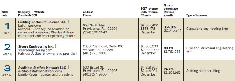 Fastest Growing Private Companies, $250,000 to $5 million - Providence  Business News