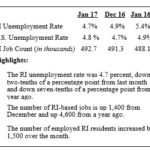 THE R.I. Department of Labor and Training said Rhode Island's unemployment rate fell to 4.7 percent in January. / COURTESY R.I. DEPARTMENT OF LABOR AND TRAINING