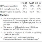 THE R.I. DEPARTMENT OF LABOR AND TRAINING said Rhode Island's unemployment rate fell to 4.5 percent in February. / COURTESY R.I. DEPARTMENT OF LABOR AND TRAINING