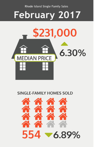SINGLE-FAMILY home sales fell nearly 7 percent in February compared with February 2016, the Rhode Island Association of Realtors said Wednesday. / COURTESY RHODE ISLAND ASSOCIATION OF REALTORS