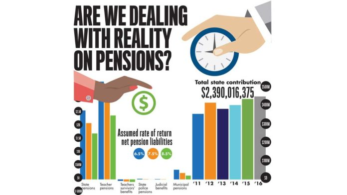 STATE OFFICIALS are lowering the pension funds assumed rate of return to 7 percent from 7.5 percent. / PBN FILE GRAPHIC LISA LAGRECA