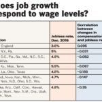 New England as a region has the lowest unemployment rate in the nation, while at the same time having the highest total compensation costs, according to the U.S. Bureau of Labor Statistics. But job growth in the region has been accompanied by a relative lowering of those costs, proven by the positive correlation between changes from 2006 to 2016 in total compensation and the unemployment rate. / Source: U.S. Bureau of Labor Statistics