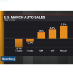 THE U.S. auto industry was blindsided last month by just how fast sedans have fallen out of favor with Americans now embracing roomier sport utility vehicles. / COURTESY BLOOMBERG NEWS