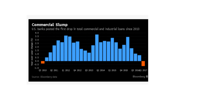 U.S. BANKS posted the first drop in total commercial and industrial loans since 2010. /COURTESY BLOOMBERG