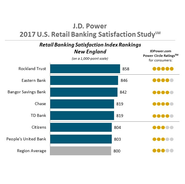 ROCKLAND TRUST topped J.D. Power's annual U.S. Retail Banking Satisfaction Study in New England. /COURTESY J.D. POWER