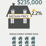 Home sales had increased prices, but slowing activity in March 2017./CREDIT RHODE ISLAND ASSOCIATION OF REALTORS