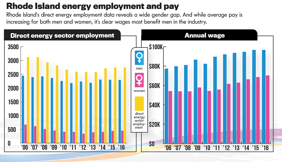 SourceS: R.I. Department of Labor and Training Quarterly census of ­employment and wage data; PBN research / PBN GRAPHIC Lisa Lagreca