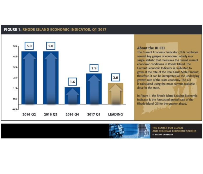 THE CURRENT ECONOMIC INDICATOR, produced by the Rhode Island Public Expenditure Council and Bryant University's Center for Global and Regional Economic Studies, estimates that Rhode Island's economy expanded at an annual rate of 2.9 percent in the first quarter, four times as fast as the U.S. economy for the same period.