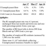 Rhode Island's unemployment held steady in April, and declined 1.1 percentage points year over year.