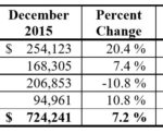 DECEMBER 5.0 PERCENT HOTEL tax revenue increased 7.2 percent in December year over year. Fiscal year-to-date collection increased 3.3 percent year over year in December. \ COURTESY RHODE ISLAND DEPARTMENT OF REVENUE