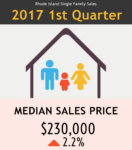 Sales of single-family homes rose by 2 percent in the first quarter of 2017.