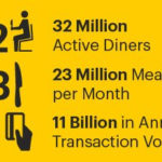 UPSERVE'S MANAGED TRANSACTIONS grew 100 percent in the last year, and its network of restaurant tech partners now includes more than 30 programs and services