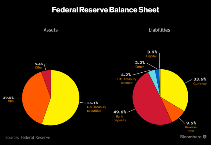 FEDERAL RESERVE OFFICIALS opted to leave the Federal Open Market Committee's target range for its benchmark lending rate unchanged at 0.75 percent to 1 percent on Wednesday / BLOOMBERG