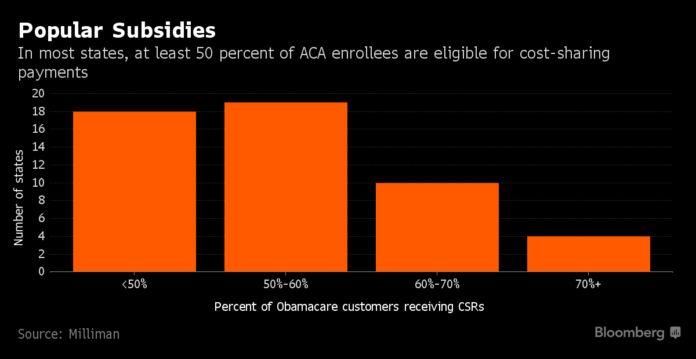 DONALD TRUMP and his administration have said they may stop paying subsidies worth about $7 billion a year that are used to help low-income people in Obamacare with co-pays and other out-of-pocket costs. /BLOOMBERG