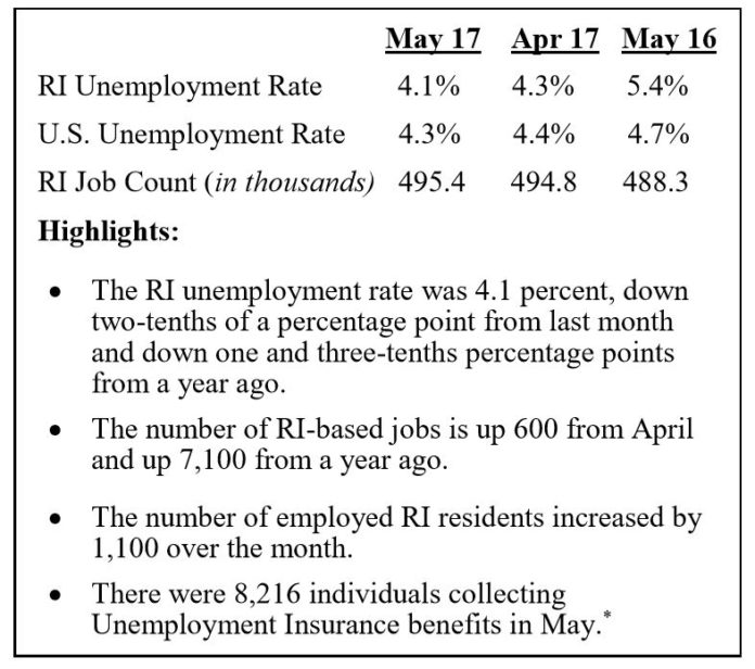 RHODE ISLAND UNEMPLOYMENT in May was 4.1 percent, 1.3 percentage points lower than May 2016. /COURTESY R.I. DEPARTMENT OF LABOR AND TRAINING