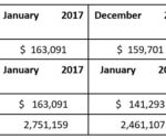 1 PERCENT LOCAL HOTEL TAX REVENUE in January increased 15.4 percent over January 2016. However, the state Department of Revenue said that this number is likely overstated due to the expansion of the tax base in fiscal 2017 to include nontraditional platforms, such as Airbnb.