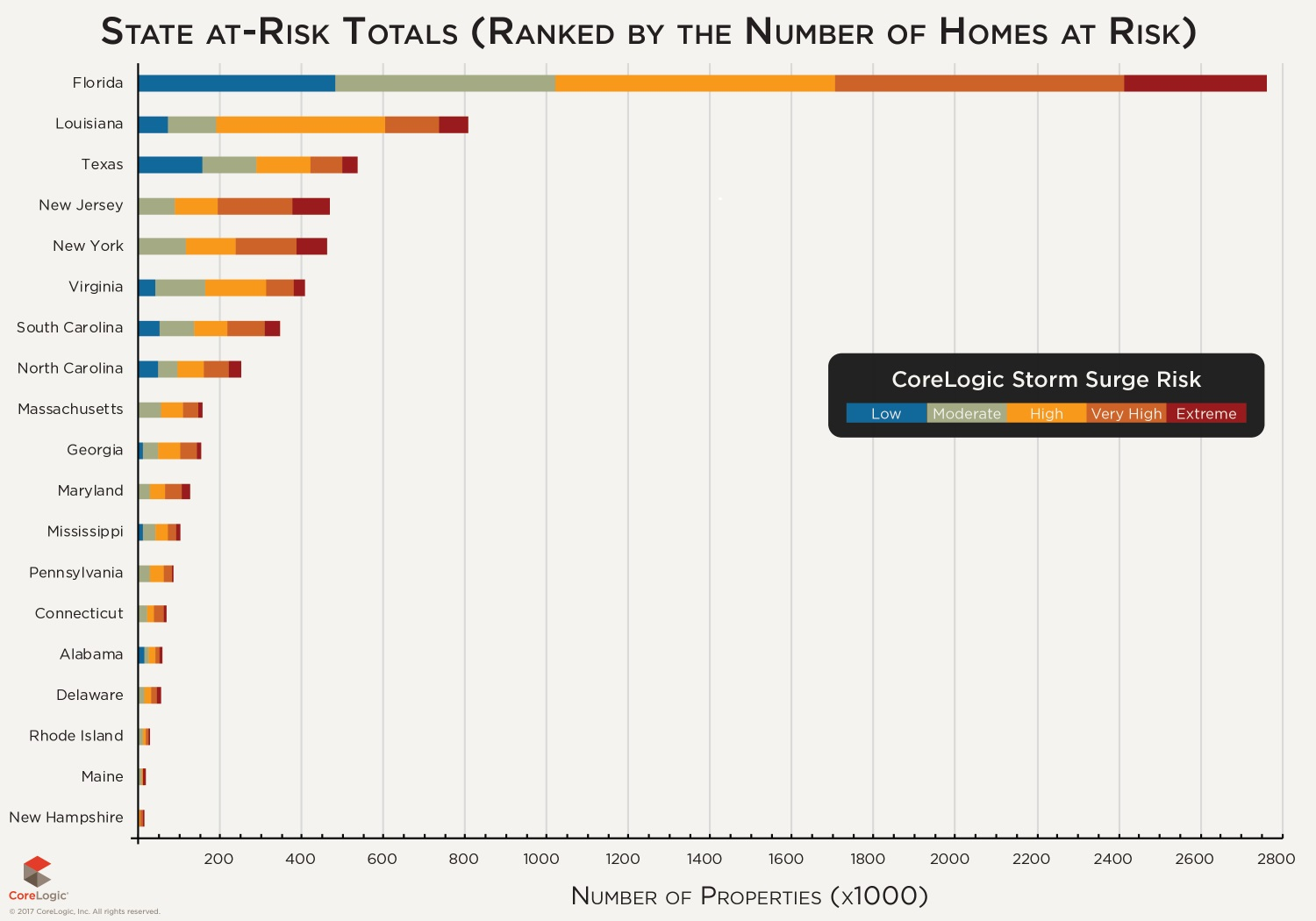 26,425 SINGLE FAMILY HOMES in Rhode Island are at risk for storm surge damage. / COURTESY CORELOGIC