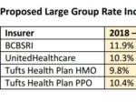 LARGE EMPLOYER GROUP INSURANCE rate increase proposals for 2018 are significantly higher than 2017 proposals. /COURTESY OFFICE OF THE HEALTH INSURANCE COMISSIONER